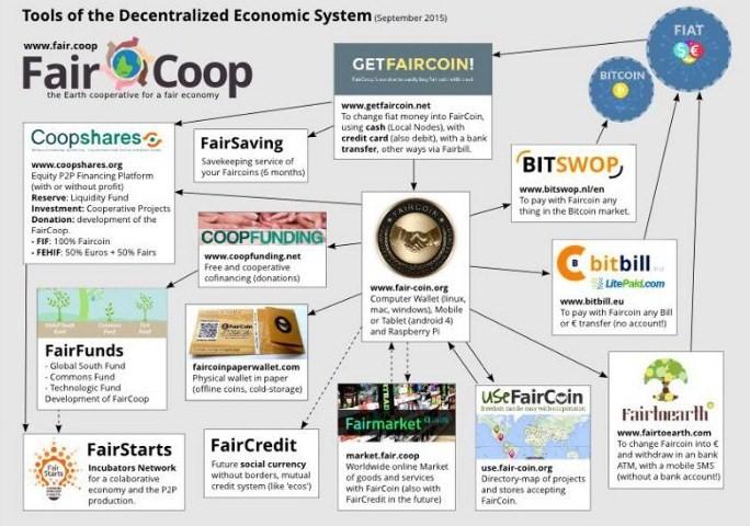 Diagramma degli strumenti sviluppati e adottati da faircoop per promuovere un'economia solidale e cooperativa