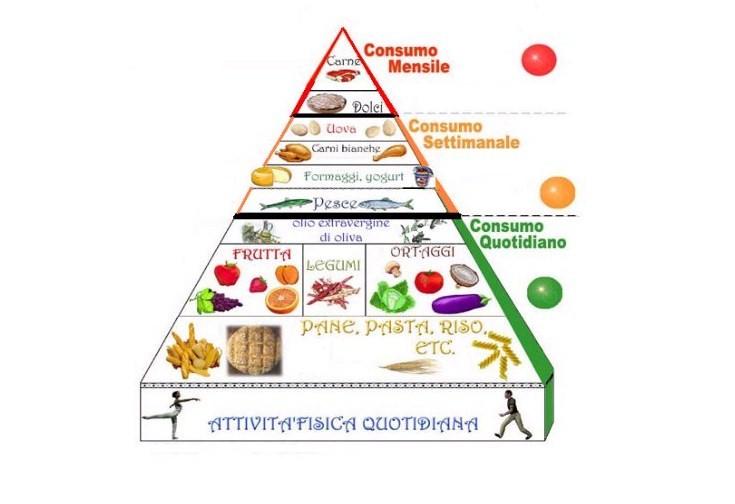 alimenti-piramide