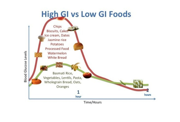 Diagramma glicemico
