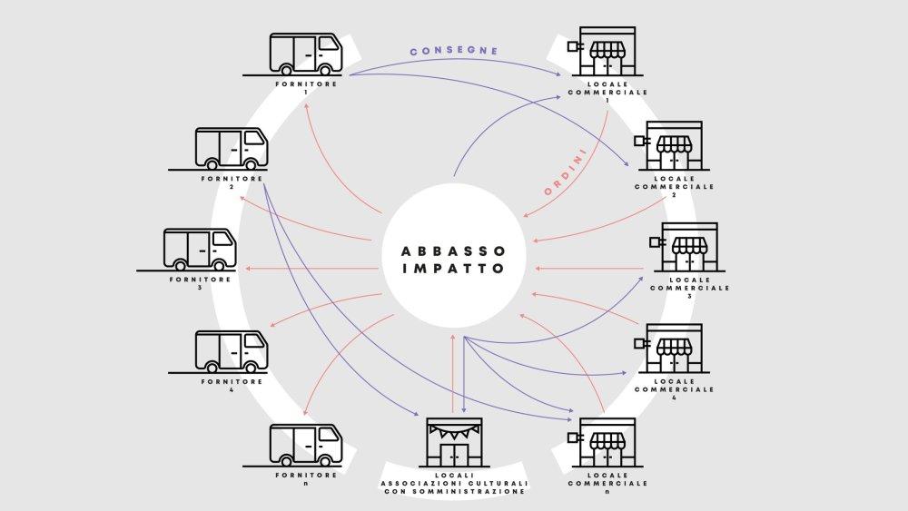 torino-nasce-quartiere-abbasso-impatto-dove-locali-movida-diventano-ecosostenibili-3