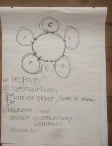 Uno schema del metodo sociocratico adottato dalla rete di reti.