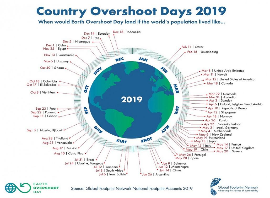 Overshoot day 1