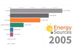 Un video mostra l'assurda crescita della produzione di energia mondiale