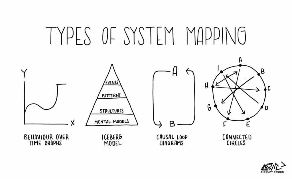 pensiero sistemico 3