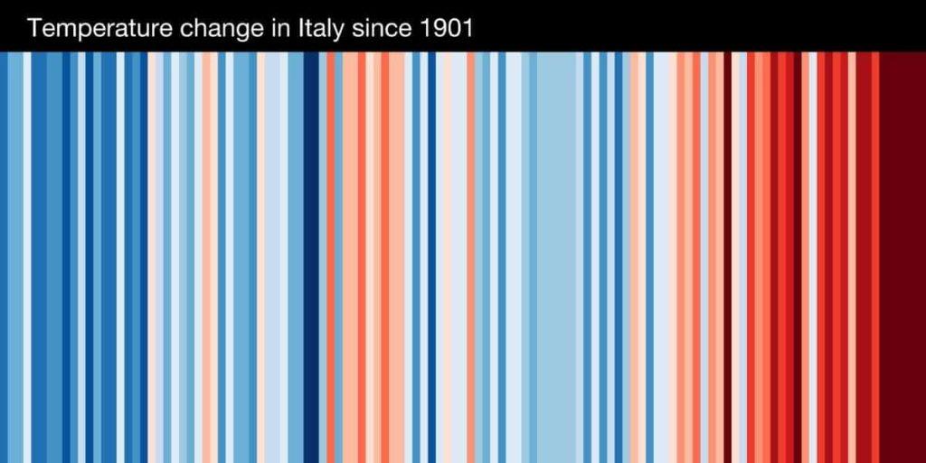 Strisce rosse e blu rappresentano l'incremento delle temperature in Italia dal 1901 ad oggi