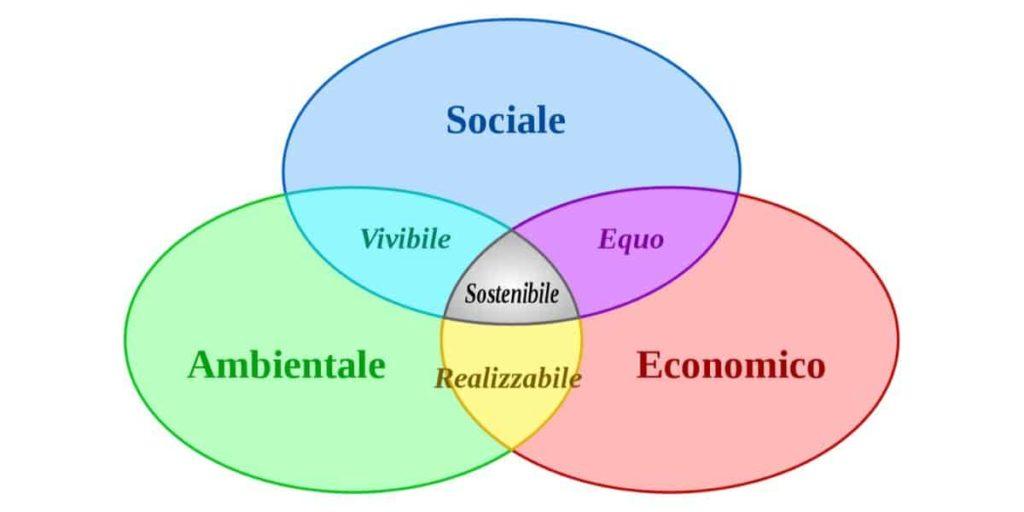 sostenibilità sociale, ambientale, economica