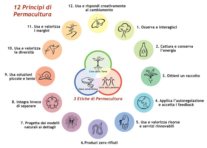 principi permacultura