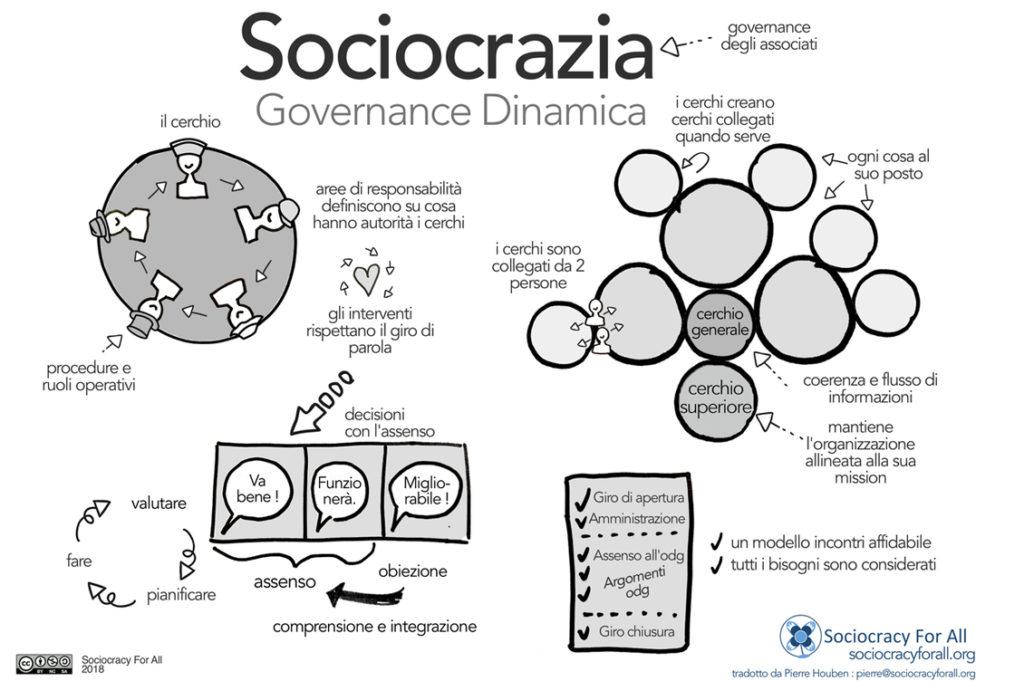 Sociocrazia